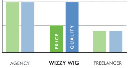 Why Wizzy Wig is great for small business